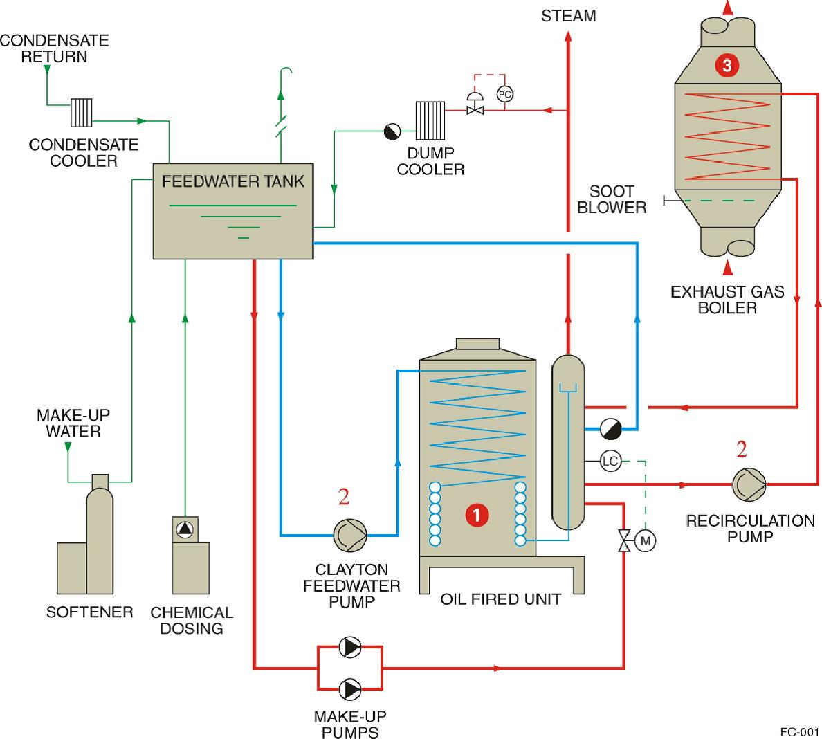 exhaust_gas_boilers_combi_systems