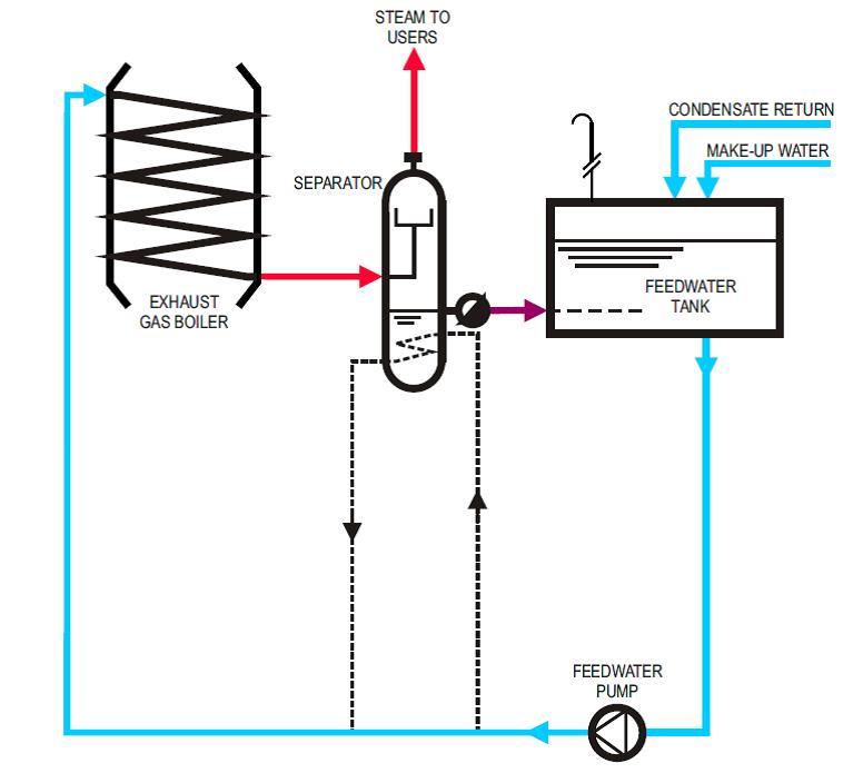 E-System Exhaust Gas Boiler