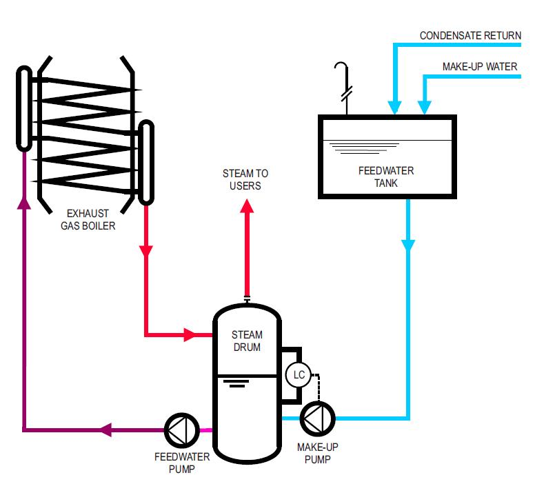 Lamont Gas Exhaust Boiler