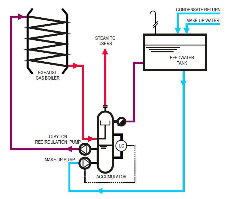 R-Sysytem Exhaust Gas Boiler